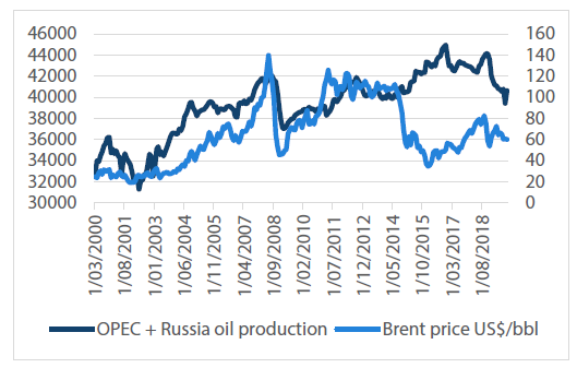 Chart 1: OPEC+ production vs oil price