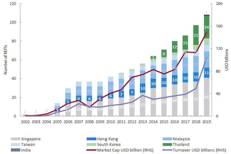 Chart 2: Growth of the Asia ex-Japan REIT market