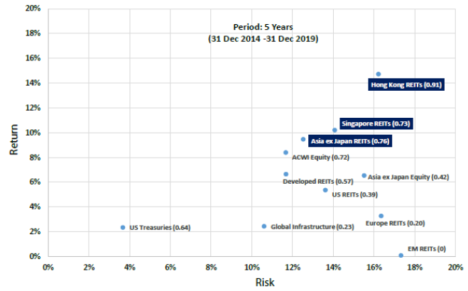 Chart 3: Asian REITs exhibit better risk-adjusted returns