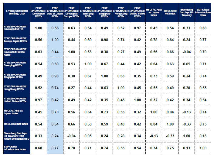 Table 1: Asian REITs have low correlation with other asset classes