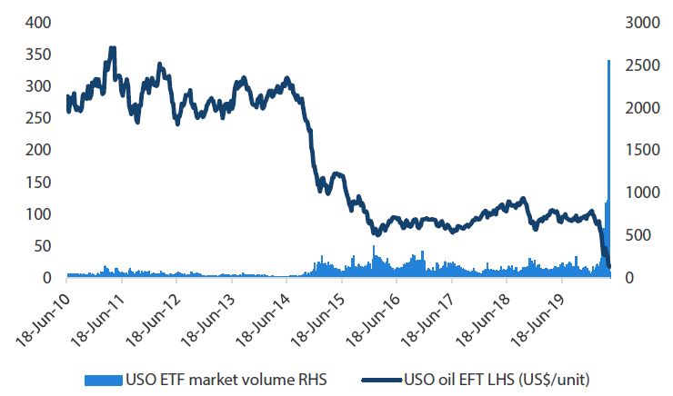 Chart 1 US oil Fund LP Oil ETF price and volumes
