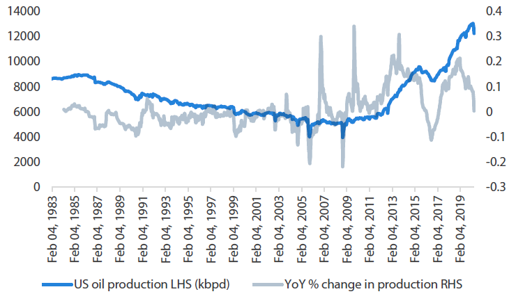 Chart 2 US oil production history
