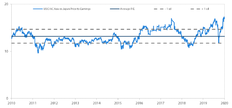 MSCI AC Asia ex Japan price-to-earnings