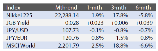 Exhibit 1: Major Indices (Last Month and Historic Changes)