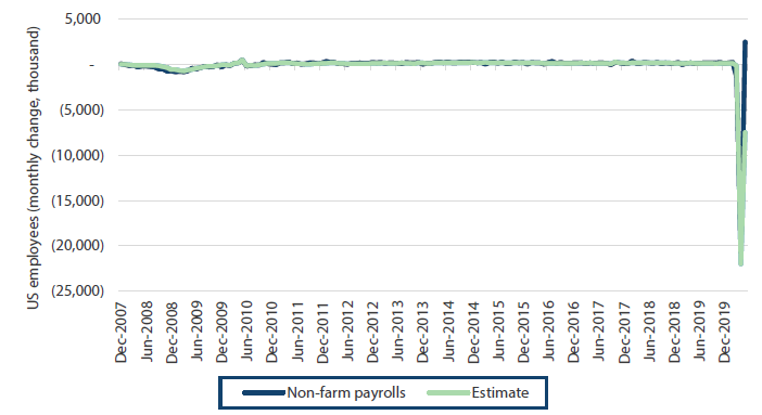Chart 1: Non-farm payrolls surprise to the upside