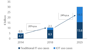 Chart 4: Revenue pools for device-enablement platforms for IOT and IT, 2014-2023