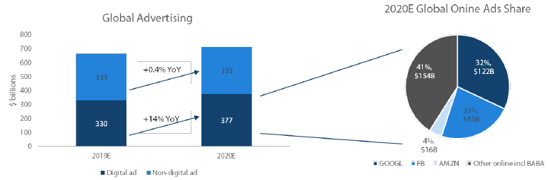 Chart 6: Digital ad spend is set to grow in 2020